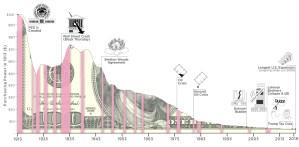 Lee más sobre el artículo Valor de 100 usd desde 1913