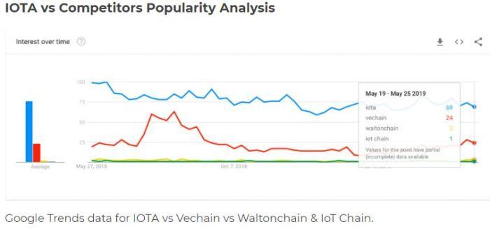 iota popularity
