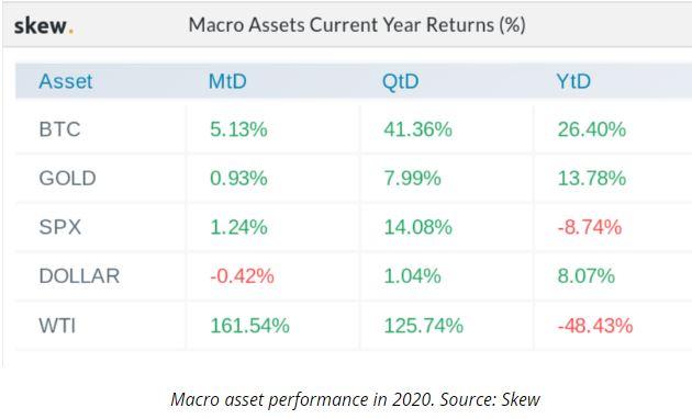 macro asset roi 2020