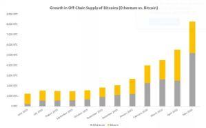 Lee más sobre el artículo Ethereum se ha convertido en el principal destino fuera de cadena de Bitcoin