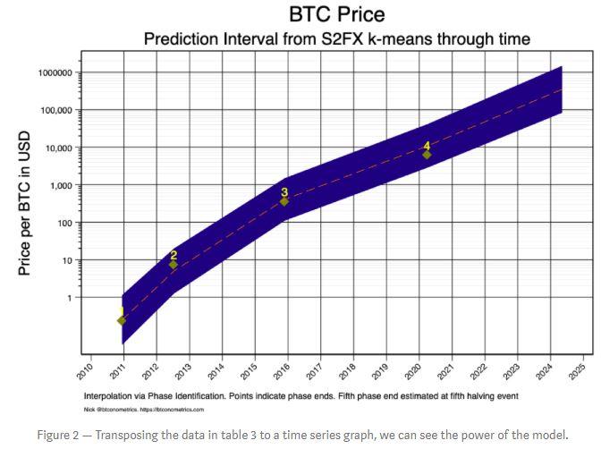 fases de bitcoin 3