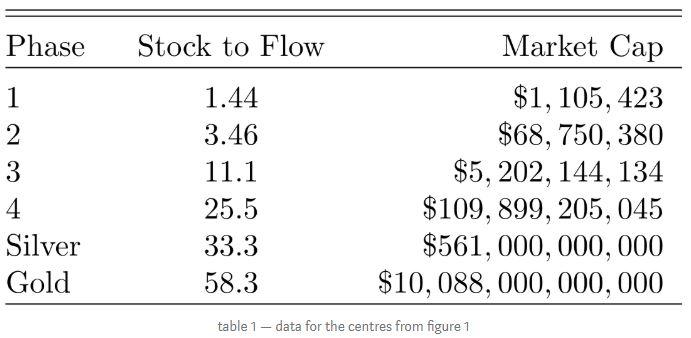 fases de bitcoin