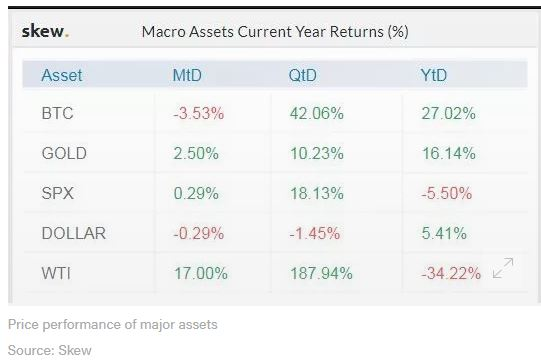 macro asset