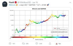 Lee más sobre el artículo PlanB dice que Bitcoin deberia ir a 18k vs S&P500