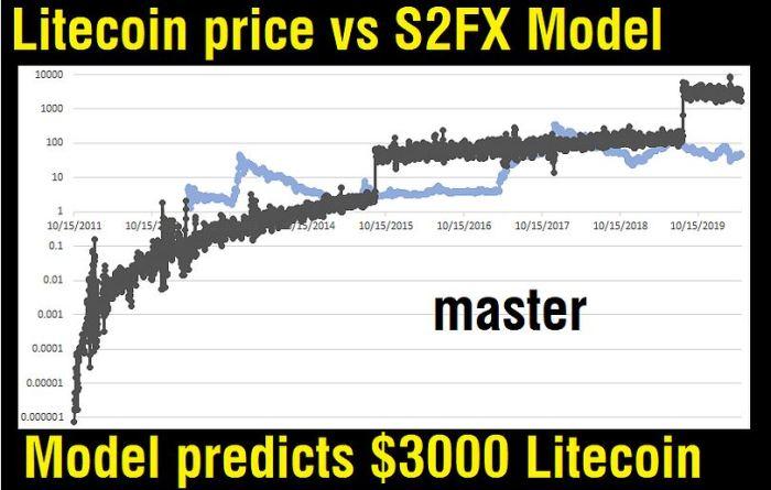 stock to flow litecoin