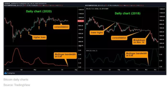 btc volatility