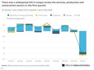 Lee más sobre el artículo La economía del Reino Unido se contrajo más de lo que lo ha hecho en más de 40 años a principios de 2020, y podría empeorar 15 veces