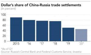 Lee más sobre el artículo China y Rusia abandonan el dólar para avanzar hacia una 'alianza financiera'
