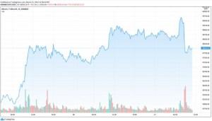 Lee más sobre el artículo Rechazo de Bitcoin en $60 mil pone fin a cinco días de crecimiento