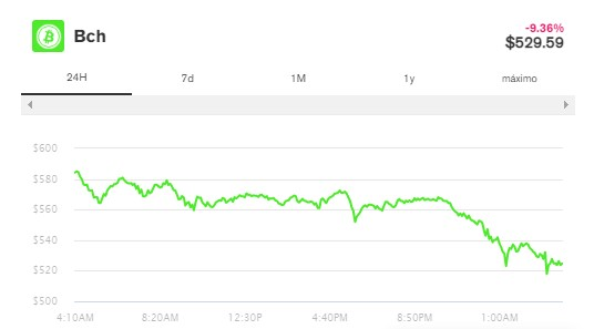En este momento estás viendo Bitcoin y Ethereum pierden miles de millones después de un fin de semana récord