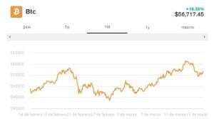 Lee más sobre el artículo Ledger, firma de monederos Bitcoin, se expande para atender a las instituciones