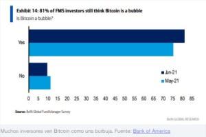 Lee más sobre el artículo El 81% de los administradores de fondos todavía piensan que Bitcoin es una burbuja: Encuesta de Bank of America