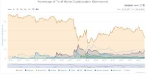 Lee más sobre el artículo El dominio del mercado bitcoin cae al nivel más bajo desde mediados de 2018