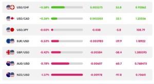 Lee más sobre el artículo Los mercados de Bitcoin y Crypto se deslizan a medida que sube el valor del dólar estadounidense