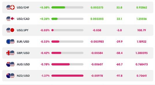 En este momento estás viendo Los mercados de Bitcoin y Crypto se deslizan a medida que sube el valor del dólar estadounidense