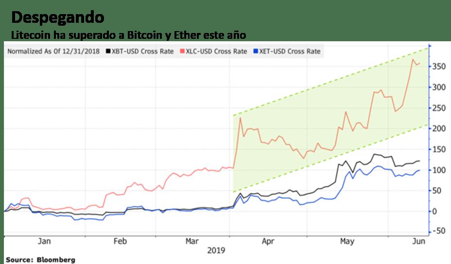 Litecoin Bitcoin Ether Bloomberg