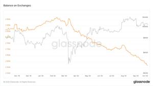 Lee más sobre el artículo El saldo de Bitcoin en los intercambios cae a un mínimo de 23 meses
