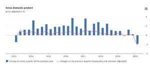 Lee más sobre el artículo Alemania cae en recesión cuando llega el coronavirus, su mayor declive desde la crisis financiera mundial