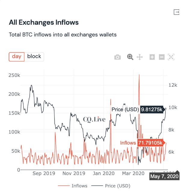 all exchanges inflows