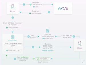 Lee más sobre el artículo Las ganancias x12 para el token LEND de Aave podrían ser más que burbuja de DeFi