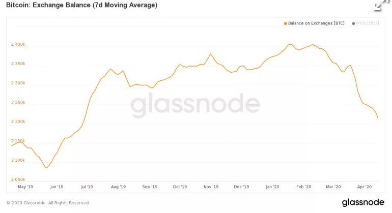 En este momento estás viendo Más inversores mantienen a Bitcoin por delante de la mitad, sugieren datos