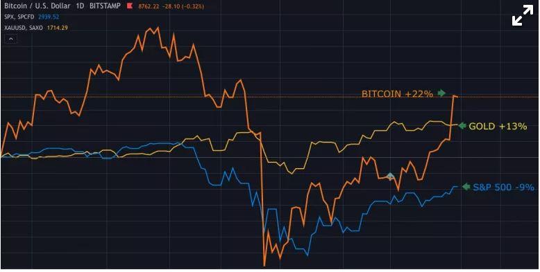 En este momento estás viendo Bitcoin ahora aplasta el oro después del mayor salto de precio en seis semanas