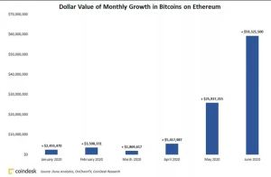 Lee más sobre el artículo Casi $ 60 millones en Bitcoin se trasladaron a Ethereum en junio