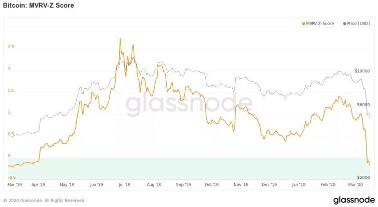 En este momento estás viendo Bitcoin ahora está infravalorado, sugiere esta métrica de precio
