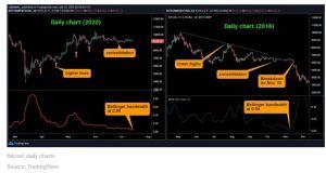 Lee más sobre el artículo Las métricas de volatilidad de Bitcoin son como noviembre de 2018 nuevamente
