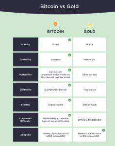 Lee más sobre el artículo El caso de $ 500K Bitcoin
