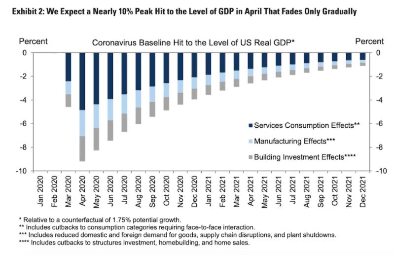 En este momento estás viendo Goldman Sachs ahora dice que el PIB de EE. UU. Se reducirá un 24% el próximo trimestre en medio de la pandemia de coronavirus, que sería 2.5 veces mayor que cualquier disminución en la historia