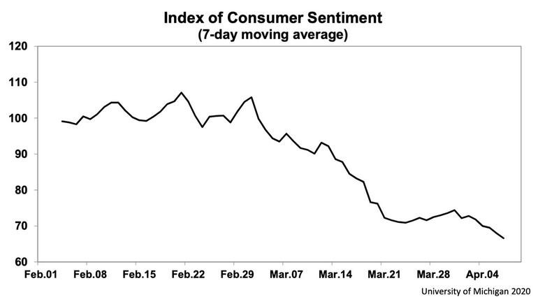 En este momento estás viendo Estas 5 señales económicas discordantes parpadearon en rojo la semana pasada, y muestran cuán rápido está cayendo una recesión sobre Estados Unidos
