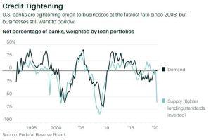 Lee más sobre el artículo Los bancos están endureciendo los estándares de préstamos como si fuera 2008 nuevamente