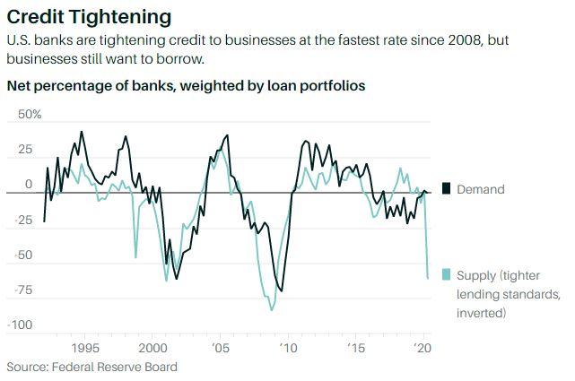 En este momento estás viendo Los bancos están endureciendo los estándares de préstamos como si fuera 2008 nuevamente