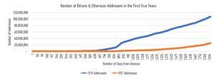 Lee más sobre el artículo La tasa de adopción de Ethereum después de 5 años supera con creces la de Bitcoin