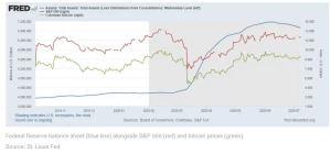 Lee más sobre el artículo El balance decreciente de la Reserva Federal es bajista para Bitcoin. ¿O no?