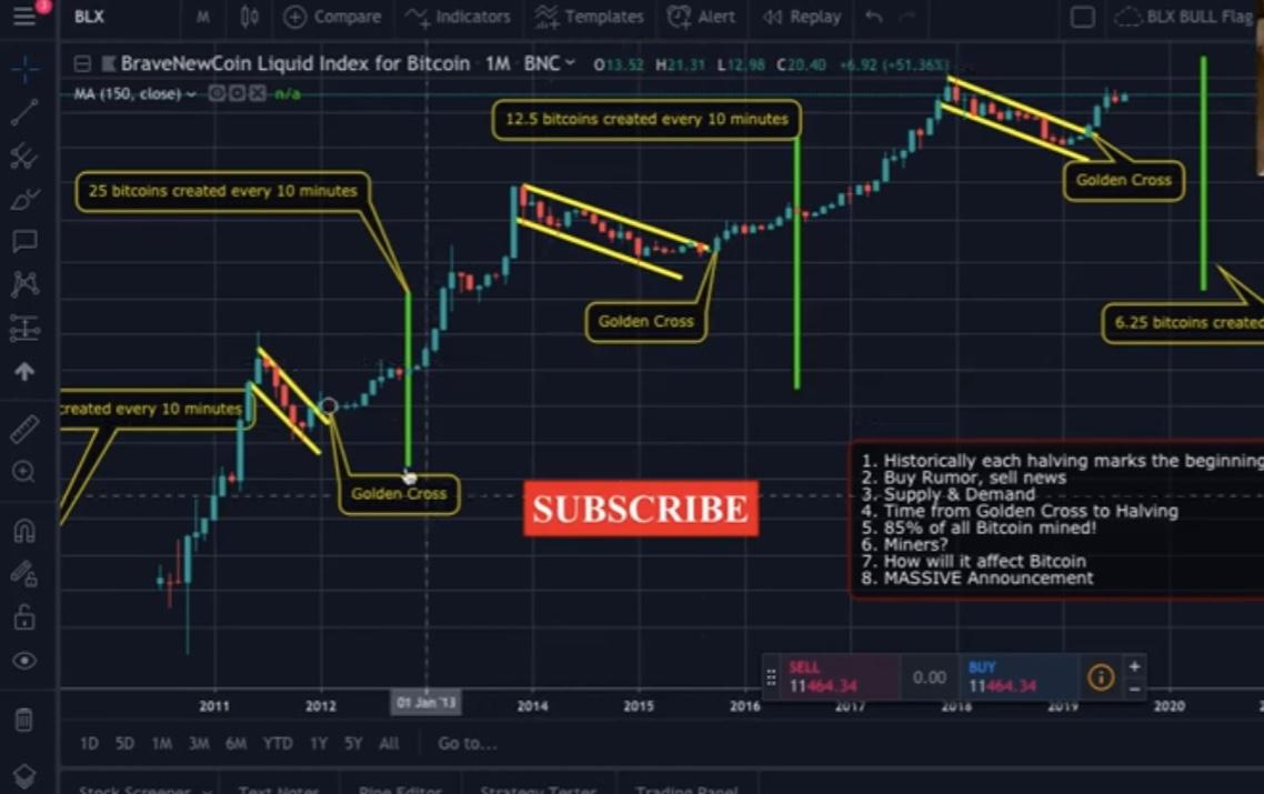 En este momento estás viendo Los halving de Bitcoin