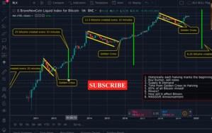 Lee más sobre el artículo Los halving de Bitcoin