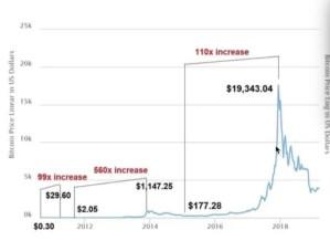 Lee más sobre el artículo Bitcoin a lo largo de su historia