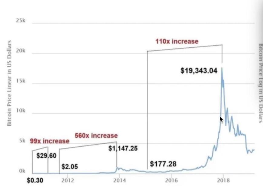 En este momento estás viendo Bitcoin a lo largo de su historia