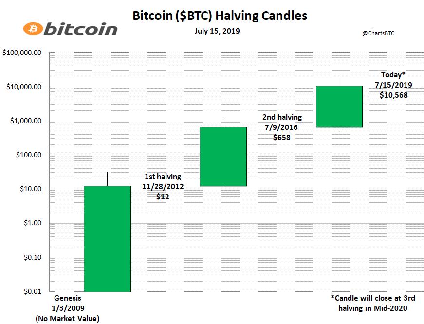 En este momento estás viendo Velas cortadas en los Halving de Bitcoin