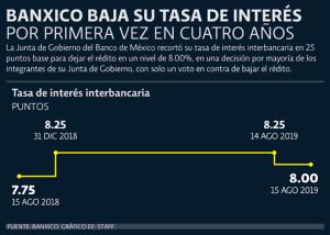Lee más sobre el artículo Mexico baja tasa de interes en 0.25%