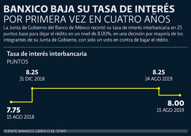 En este momento estás viendo Mexico baja tasa de interes en 0.25%