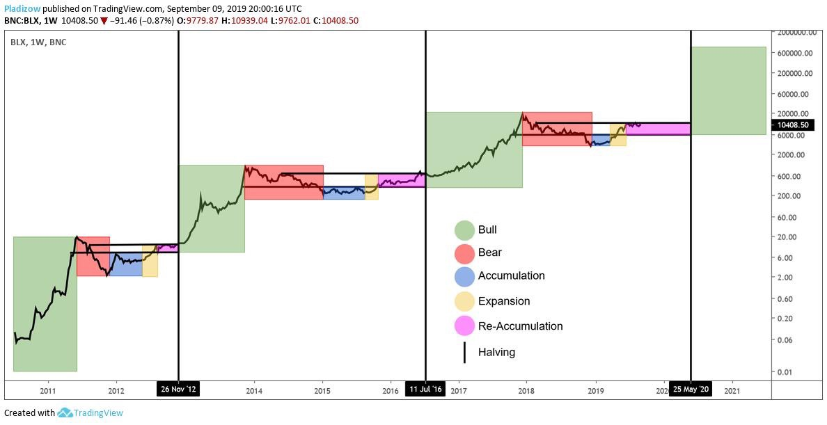 En este momento estás viendo Bitcoin… Lateral hasta el Halving?