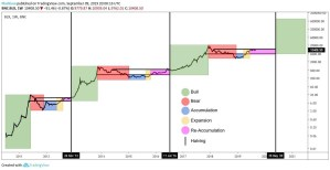 Lee más sobre el artículo Bitcoin… Lateral hasta el Halving?