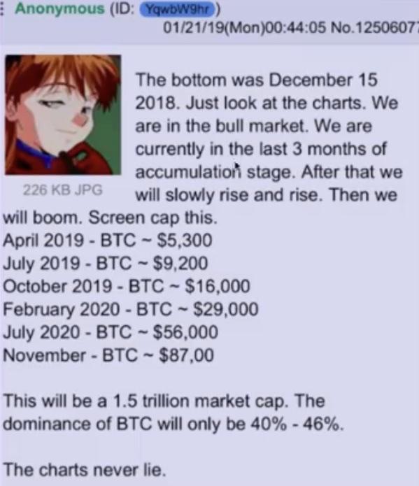 En este momento estás viendo BTC en 16k antes de que acabe Octubre 2019?
