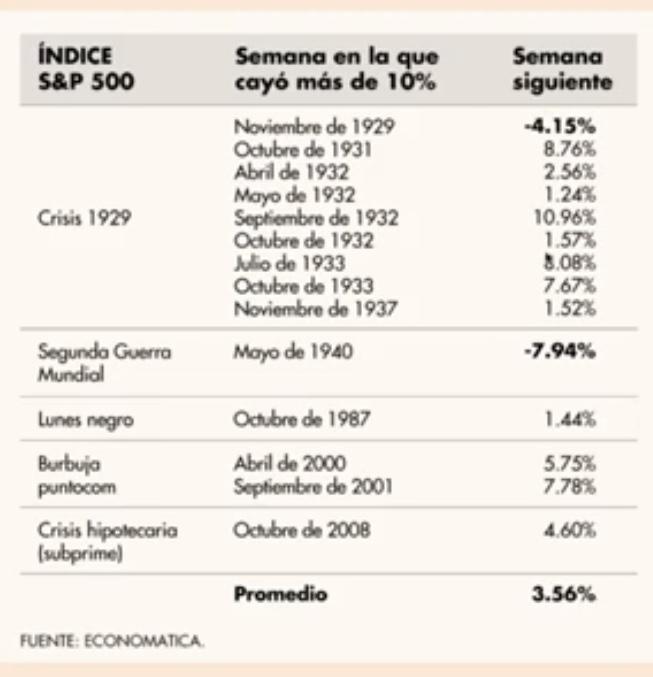En este momento estás viendo Semanas en la historia con caídas de 10% en mercados Bursatiles