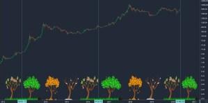 Lee más sobre el artículo Ciclo de Bitcoin explicado con manzanas (bueno con arboles)