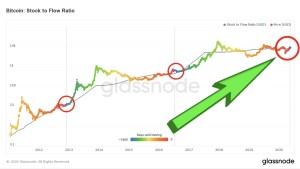 Lee más sobre el artículo Bitcoin preparandose para el nuevo ciclo