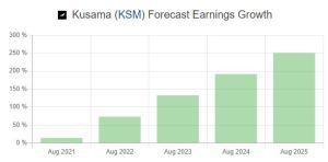 Lee más sobre el artículo KUSAMA (KSM) Que es?? Prediccion de precios 2020-2025… Me conviene invertir??
